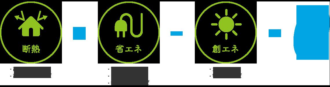 断熱+省エネ-創エネ=0